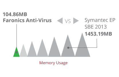 Occupies only 40% memory space as Symantec EP SBE 2013