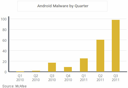 Android Malware by Quarter