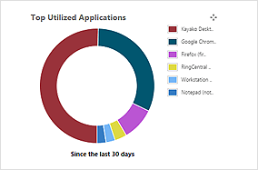 Application Usage Report