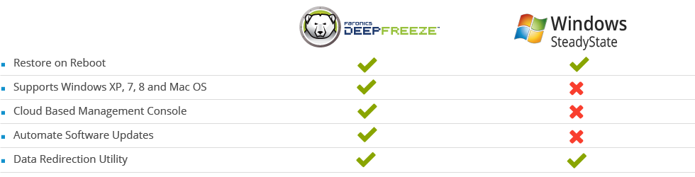 Microsoft SteadyState, Outdated?<Br/>No Problem! deep freeze