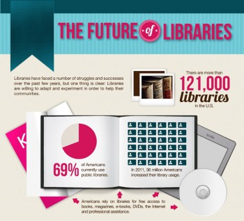 The Future of Libraries [INFOGRAPHIC]