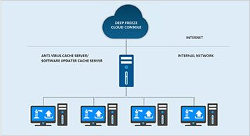 Webinar: How to best leverage Deep Freeze Cloud Connector to Manage your Devices