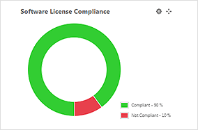 License Compliance Tracking