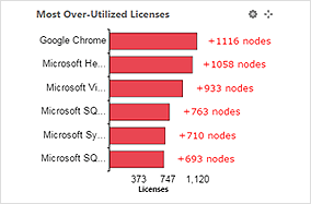 Most Over-Utilized Licenses