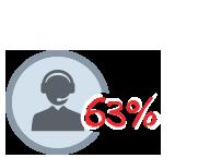 Réduction de 63 % des tickets informatiques