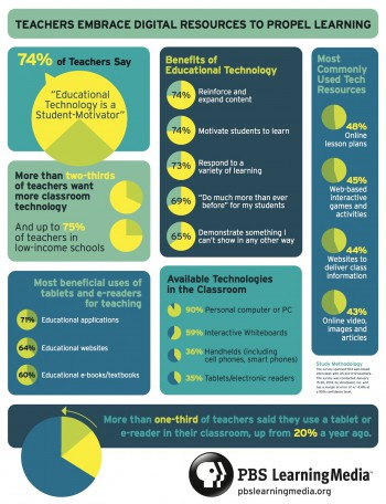 More Teachers Opt For Digital Resources [INFOGRAPHIC]