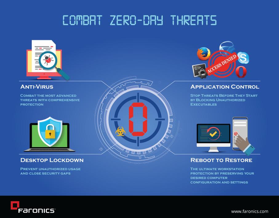 combat Zero day threats