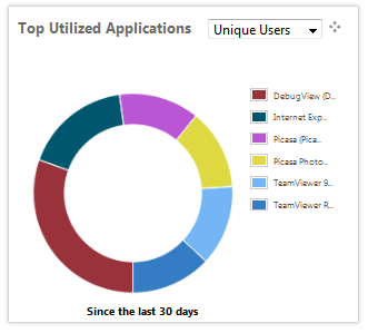 Top Utilized Applications